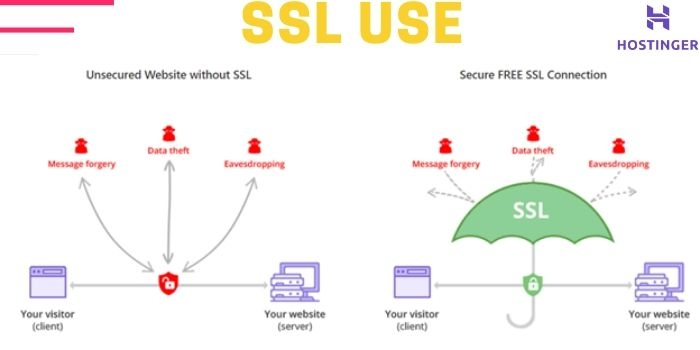 Benefit Of SSL
